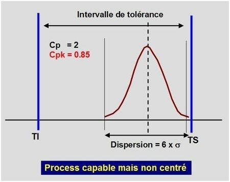 Cp_capable_mais_non_centr_