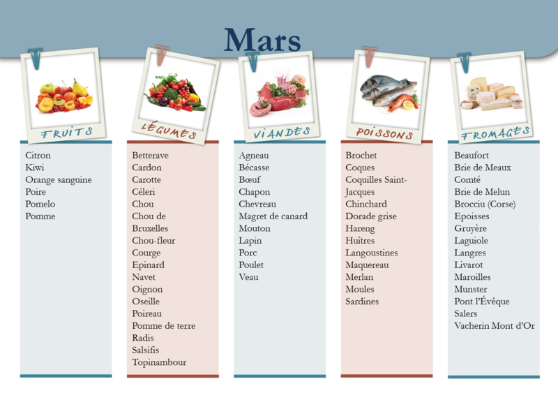 Panier-de-saison-Mars