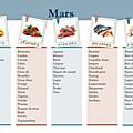 Les produits frais du mois de mars