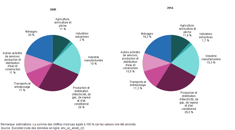 Greenhouse_gas_emissions_by_economic_activity,_EU-28,_2009_and_2014_(%_of_total_emissions_in_CO2_equivalents)_YB17-fr