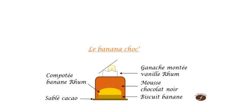 Le banana choc' 1 croquis