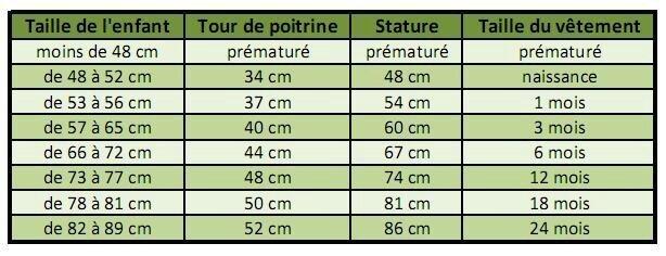ada35e62569 Tableau de tailles pour bébé et enfants - La Malle aux Mille Mailles
