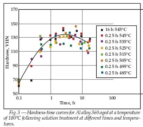 Hardness_of_Al360_alloy_HPDC_after_various_heat_treatment