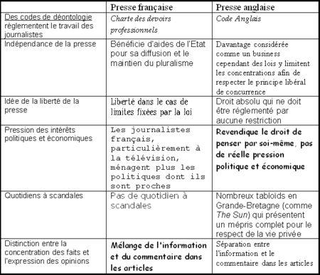 Tableau_comparaison_presses_fran_aise_et_anglaise