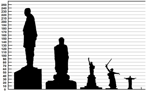 500px-Height_comparison_of_notable_statues
