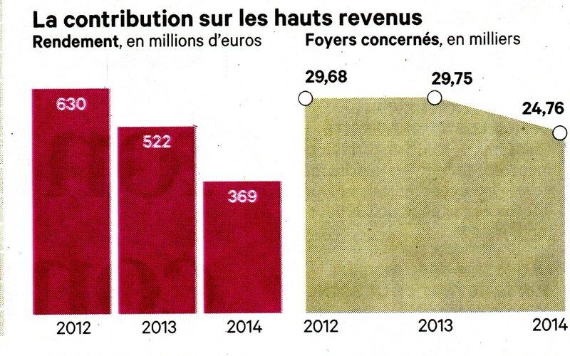 ScContribuablesAisés334